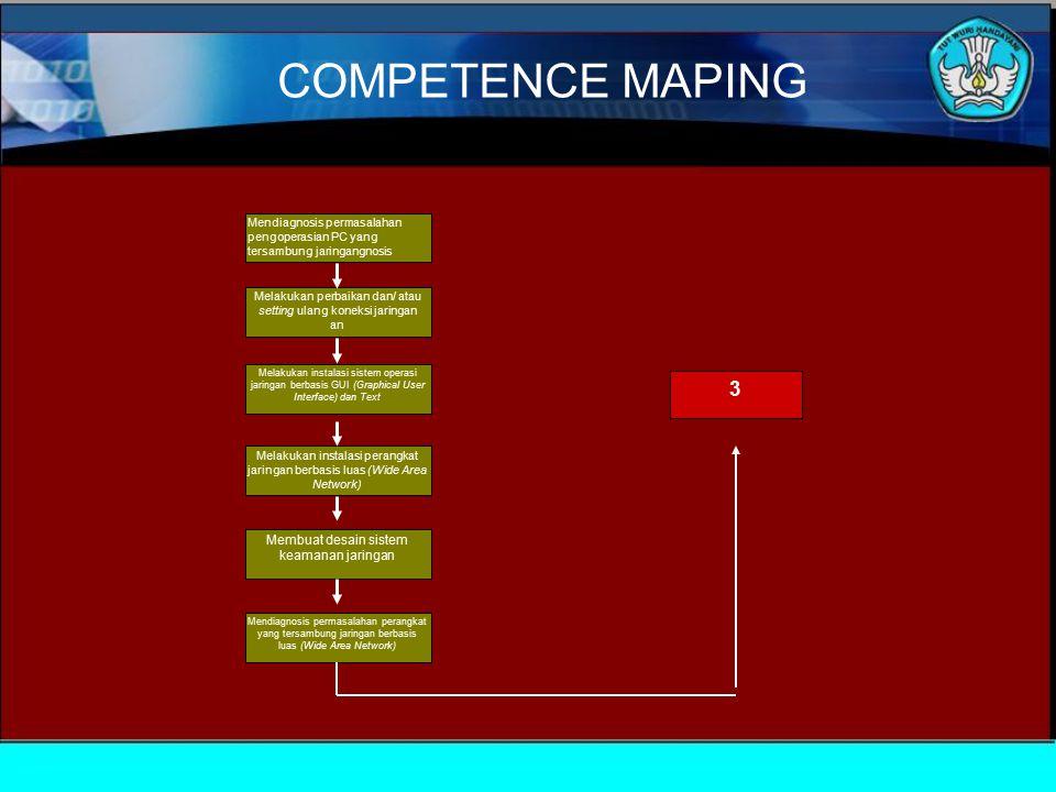 COMPETENCE MAPING 3 Membuat desain sistem keamanan jaringan