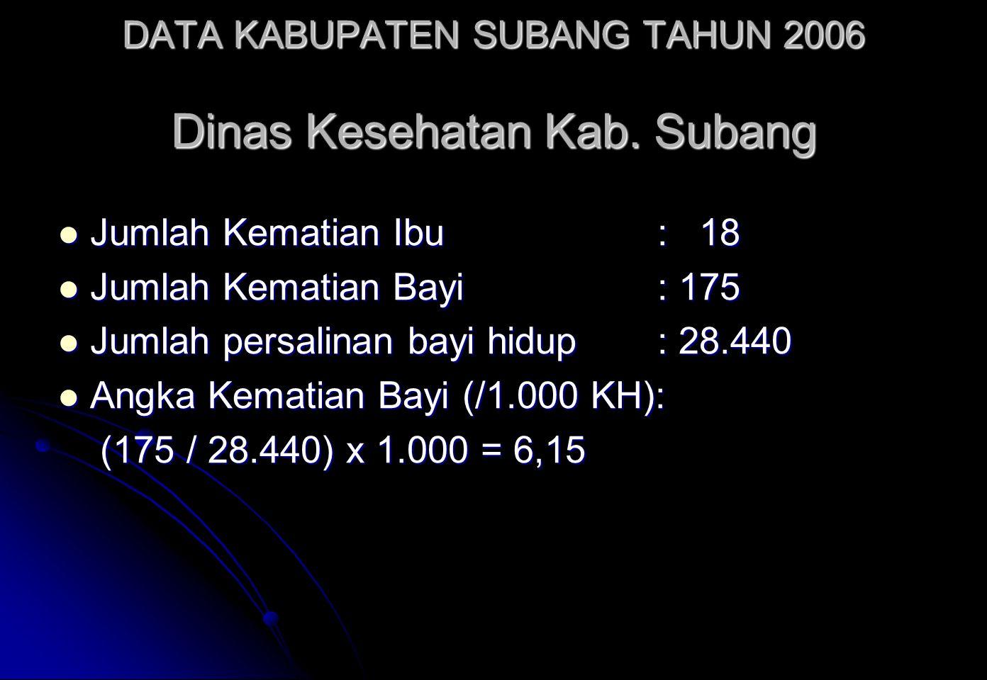 DATA KABUPATEN SUBANG TAHUN 2006 Dinas Kesehatan Kab. Subang