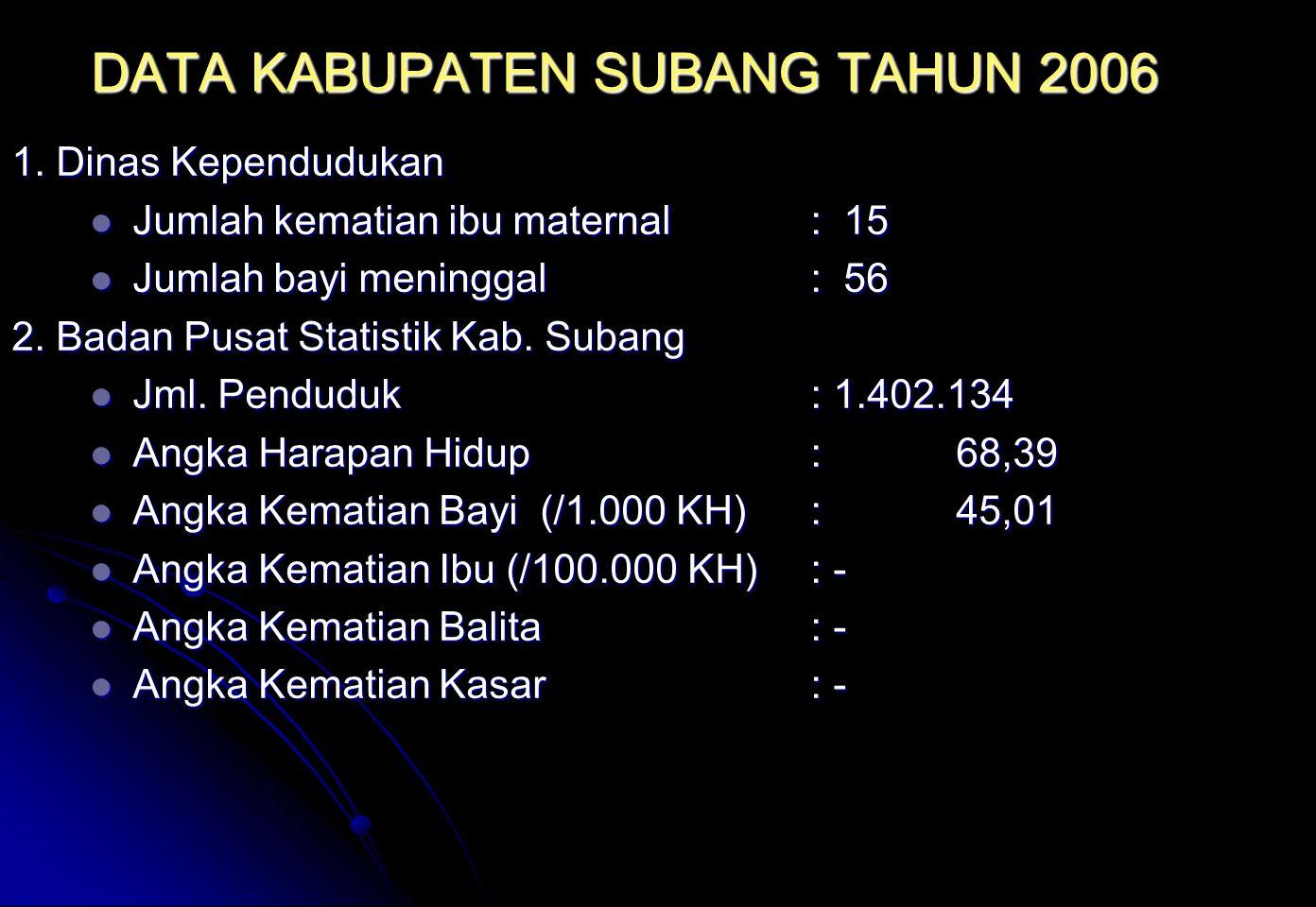 DATA KABUPATEN SUBANG TAHUN 2006