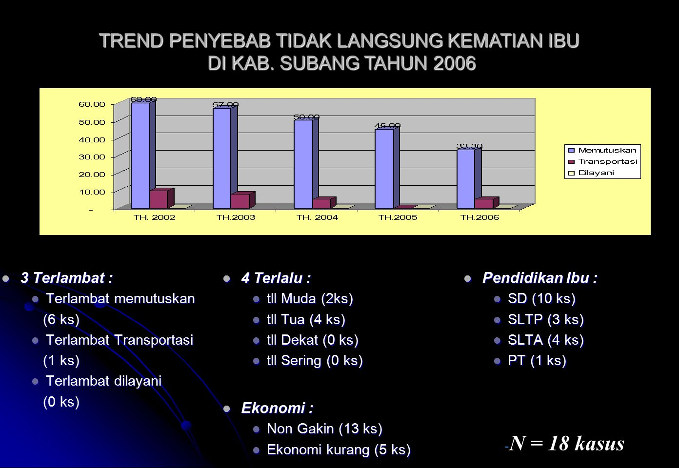 TREND PENYEBAB TIDAK LANGSUNG KEMATIAN IBU DI KAB. SUBANG TAHUN 2006
