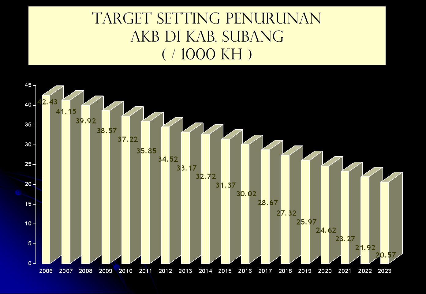 TARGET SETTING PENURUNAN AKB DI KAB. SUBANG ( / 1000 KH )