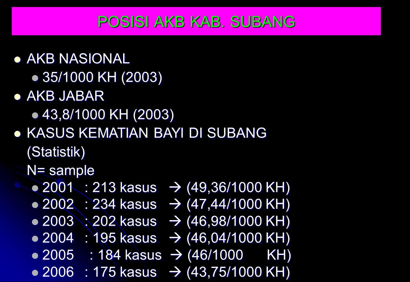 POSISI AKB KAB. SUBANG AKB NASIONAL 35/1000 KH (2003) AKB JABAR