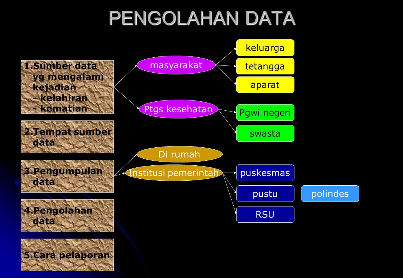 PENGOLAHAN DATA keluarga masyarakat tetangga 1.Sumber data