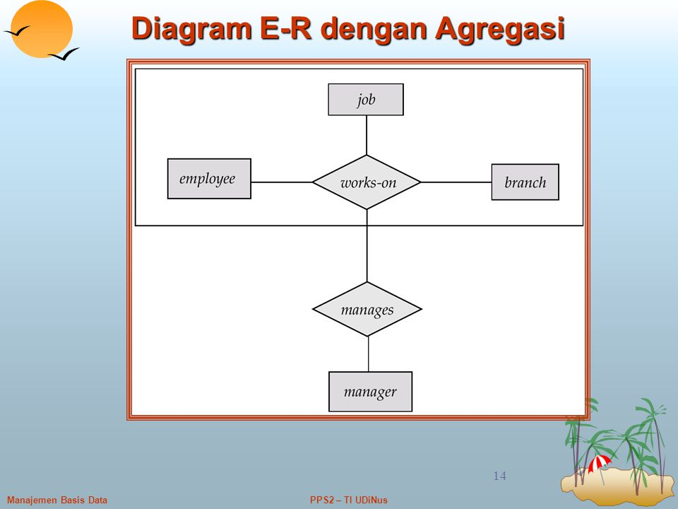 Diagram E-R dengan Agregasi