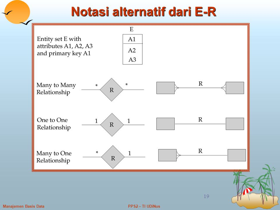 Notasi alternatif dari E-R
