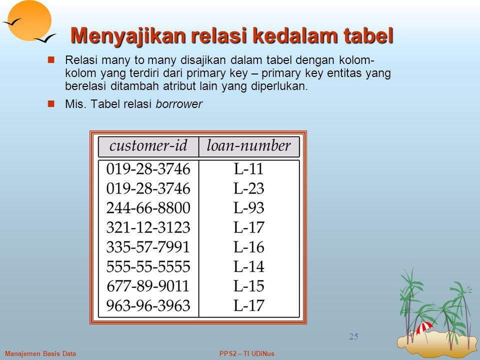 Menyajikan relasi kedalam tabel