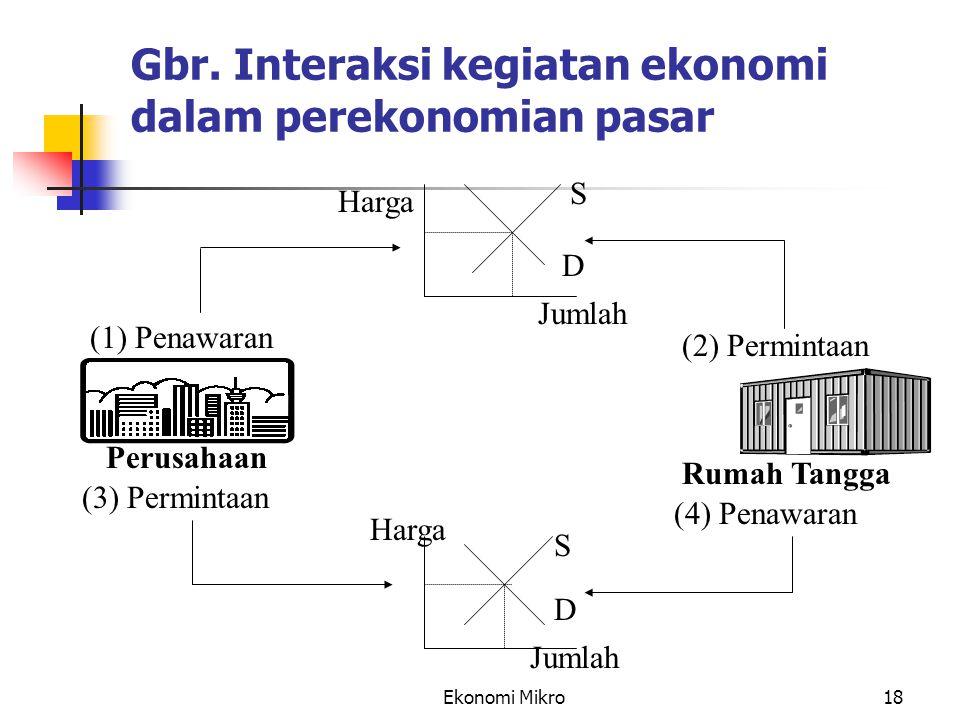 Gbr. Interaksi kegiatan ekonomi dalam perekonomian pasar