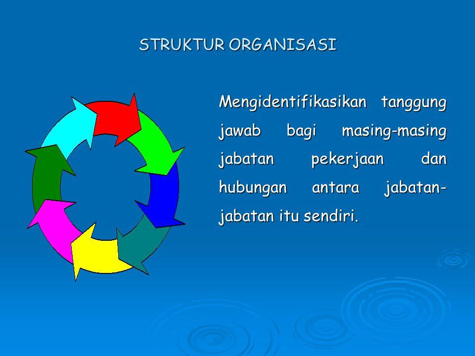 STRUKTUR ORGANISASI Mengidentifikasikan tanggung jawab bagi masing-masing jabatan pekerjaan dan hubungan antara jabatan-jabatan itu sendiri.