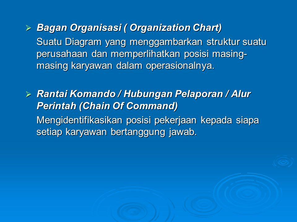 Bagan Organisasi ( Organization Chart)