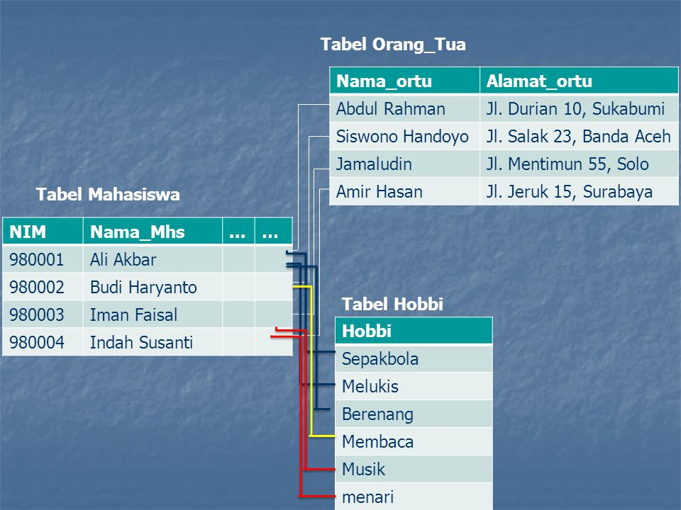 Tabel Orang_Tua Nama_ortu. Alamat_ortu. Abdul Rahman. Jl. Durian 10, Sukabumi. Siswono Handoyo.