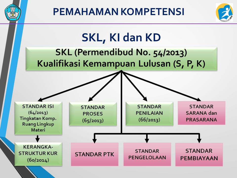 SKL, KI dan KD PEMAHAMAN KOMPETENSI SKL (Permendibud No. 54/2013)