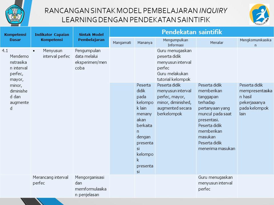 Indikator Capaian Kompetensi Sintak Model Pembelajaran