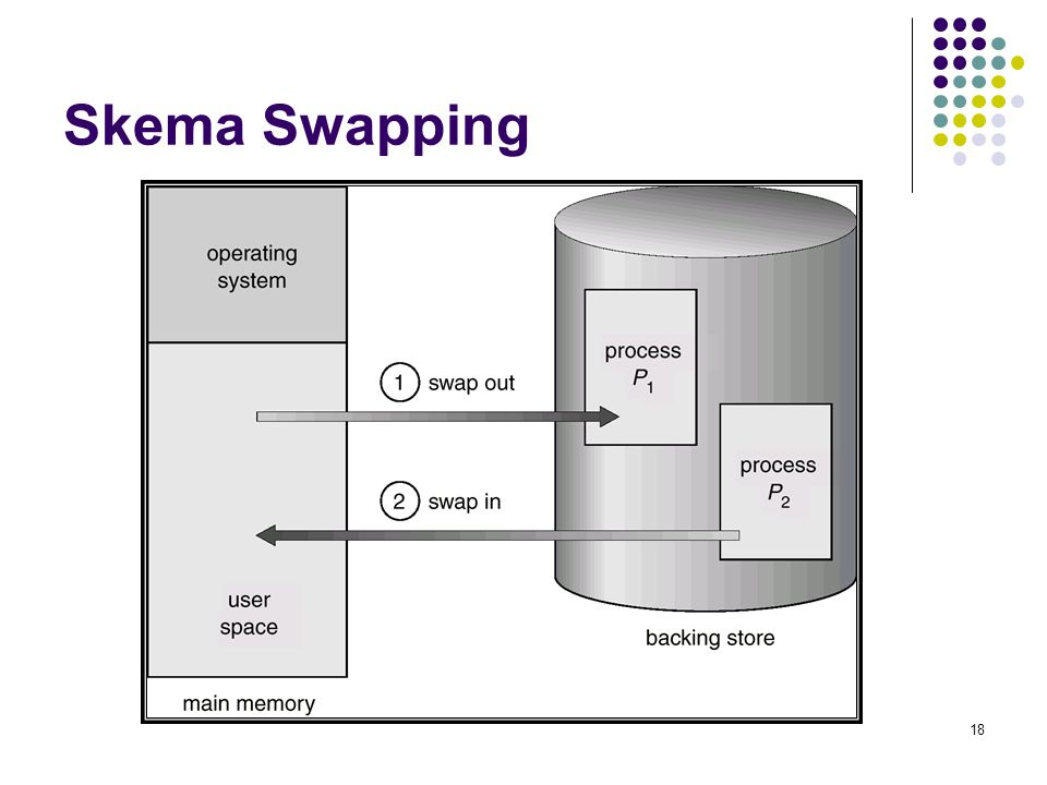 Skema Swapping