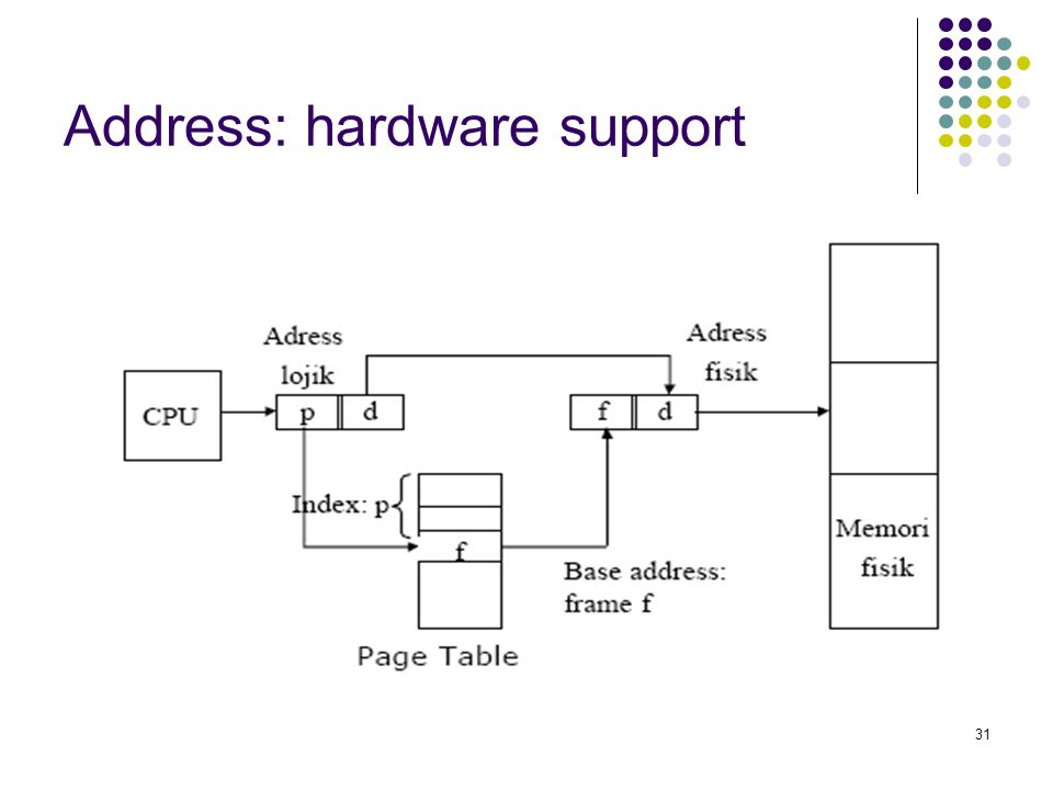 Address: hardware support