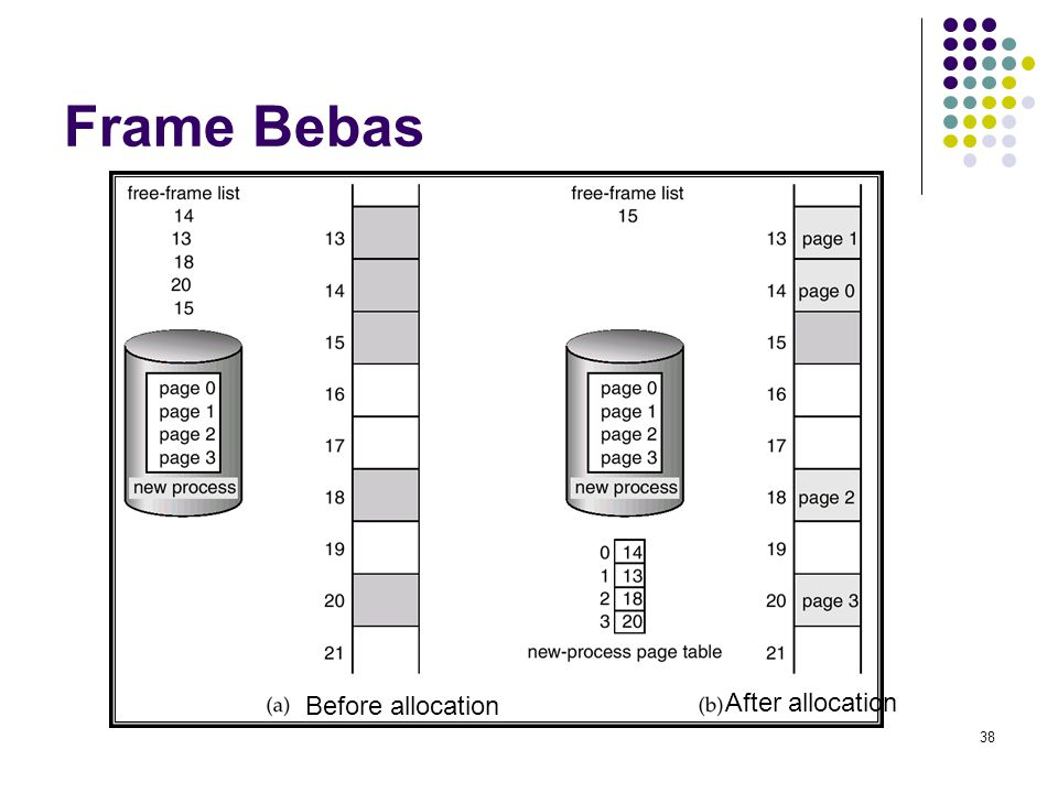 Frame Bebas Before allocation After allocation