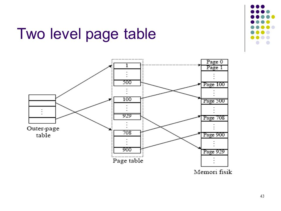 Two level page table