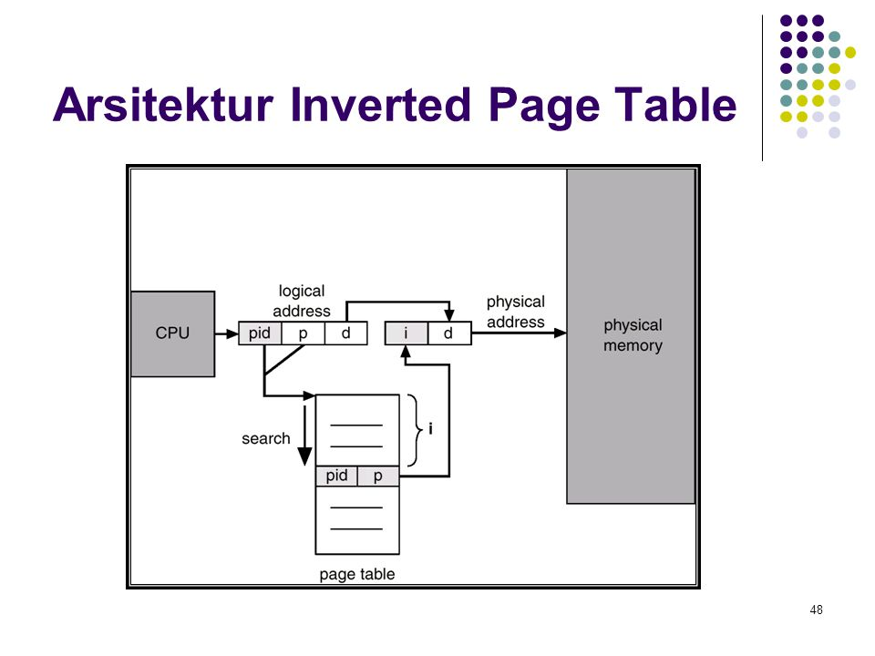 Arsitektur Inverted Page Table