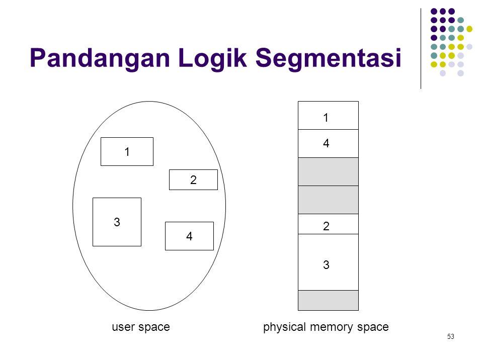 Pandangan Logik Segmentasi