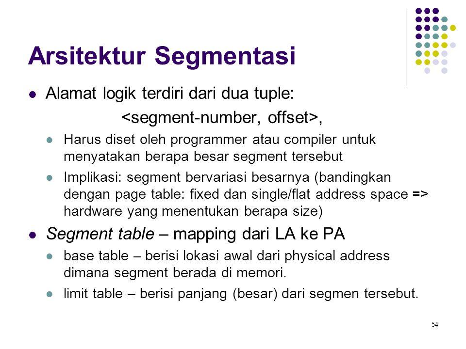 Arsitektur Segmentasi