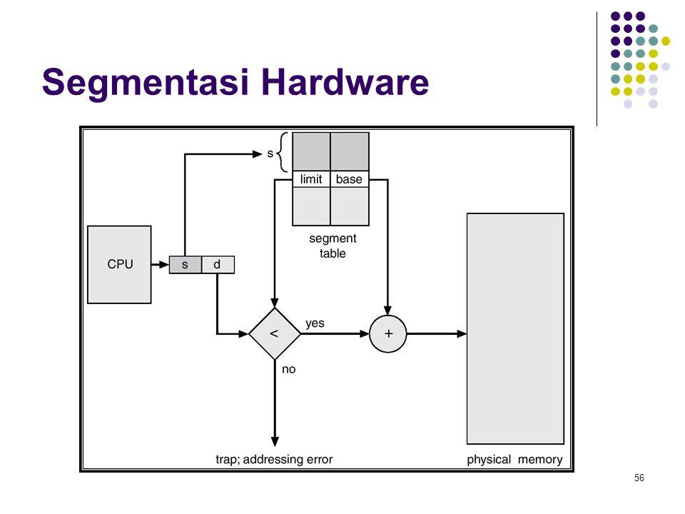 Segmentasi Hardware