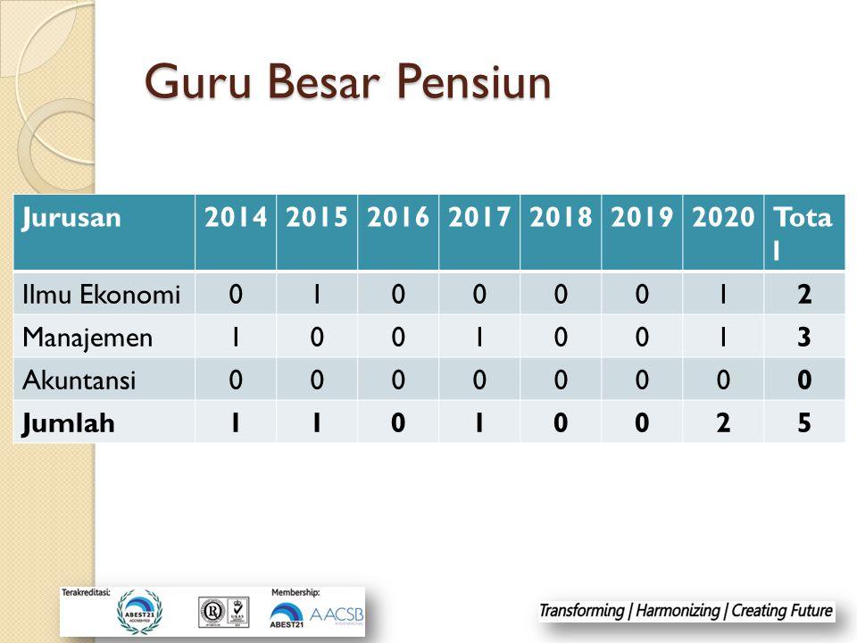 Guru Besar Pensiun Jurusan 2014 2015 2016 2017 2018 2019 2020 Total