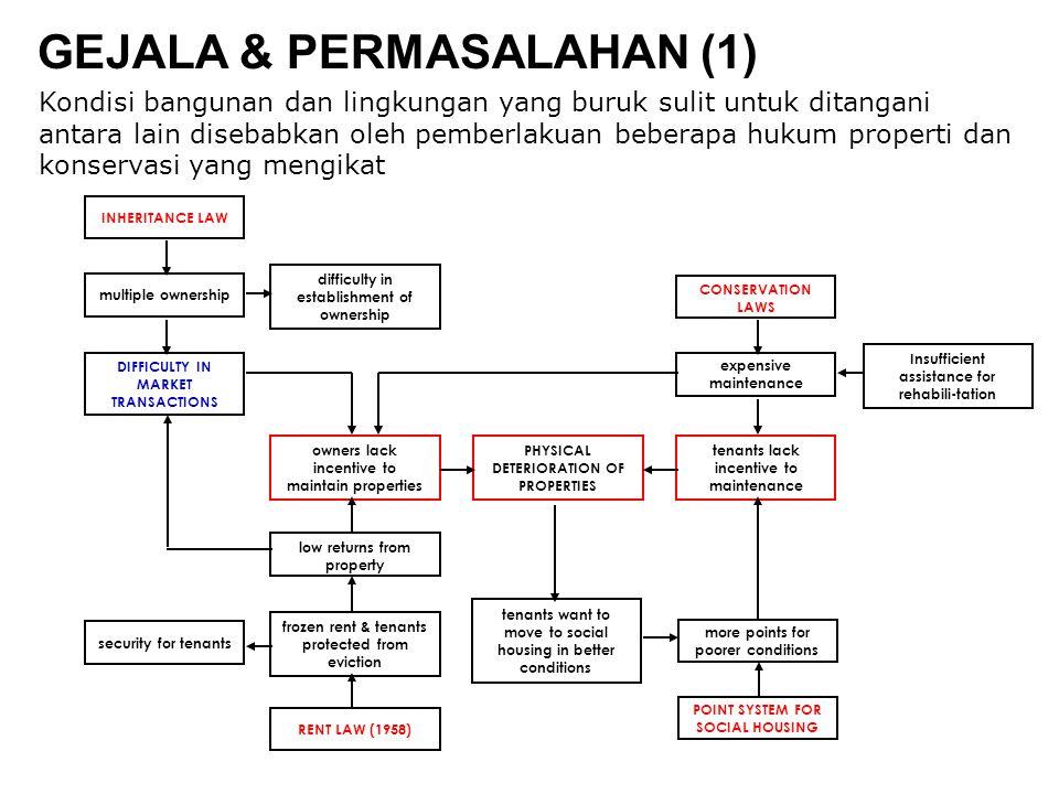 GEJALA & PERMASALAHAN (1)