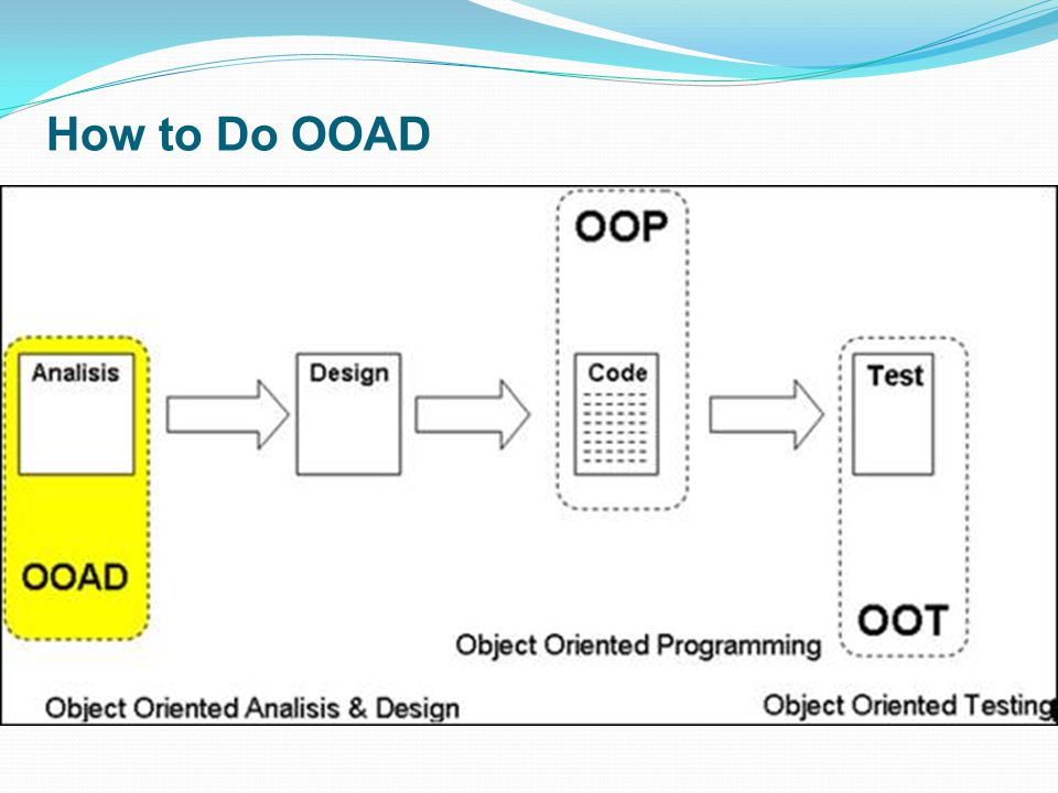 How to Do OOAD