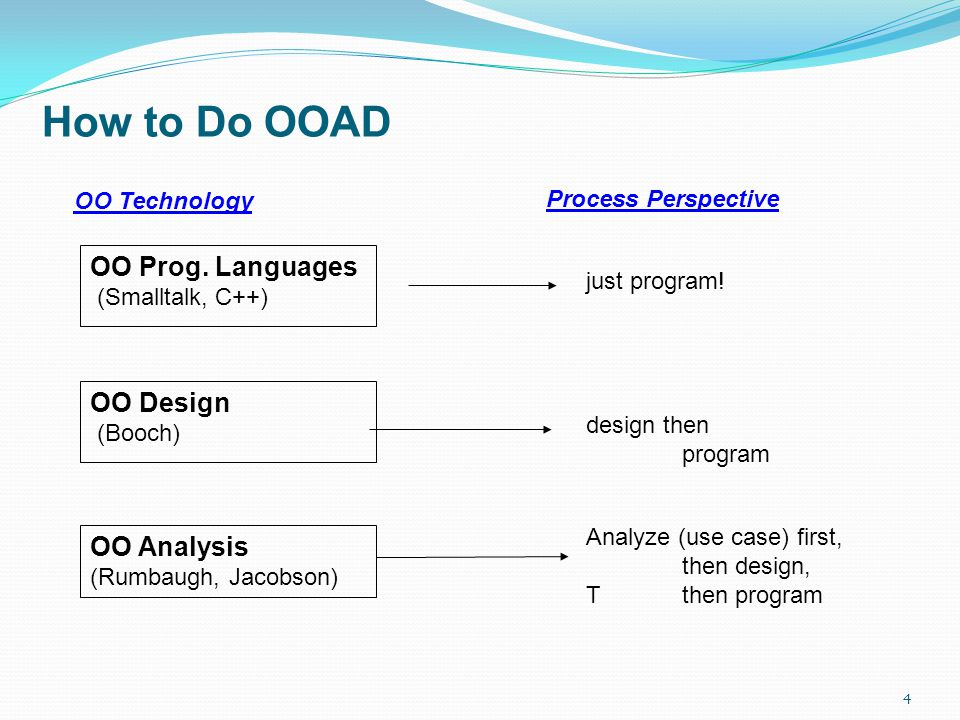 How to Do OOAD OO Prog. Languages (Smalltalk, C++) OO Design (Booch)