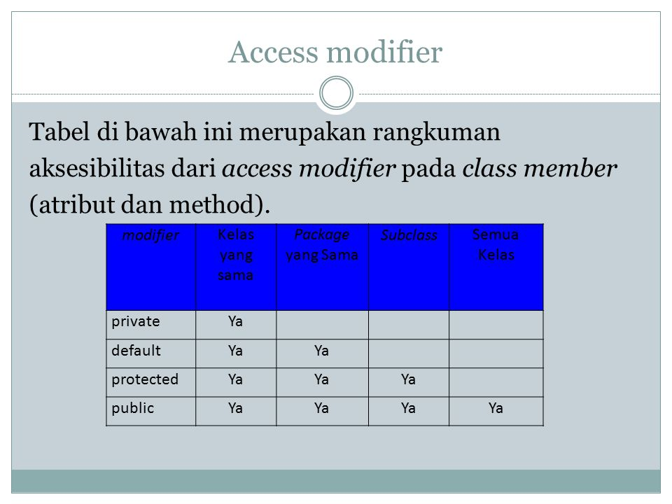 Access modifier Tabel di bawah ini merupakan rangkuman aksesibilitas dari access modifier pada class member (atribut dan method).