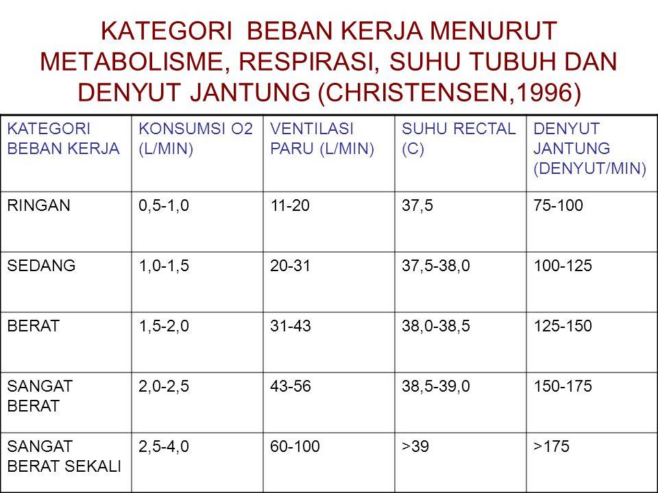 KATEGORI BEBAN KERJA MENURUT METABOLISME, RESPIRASI, SUHU TUBUH DAN DENYUT JANTUNG (CHRISTENSEN,1996)