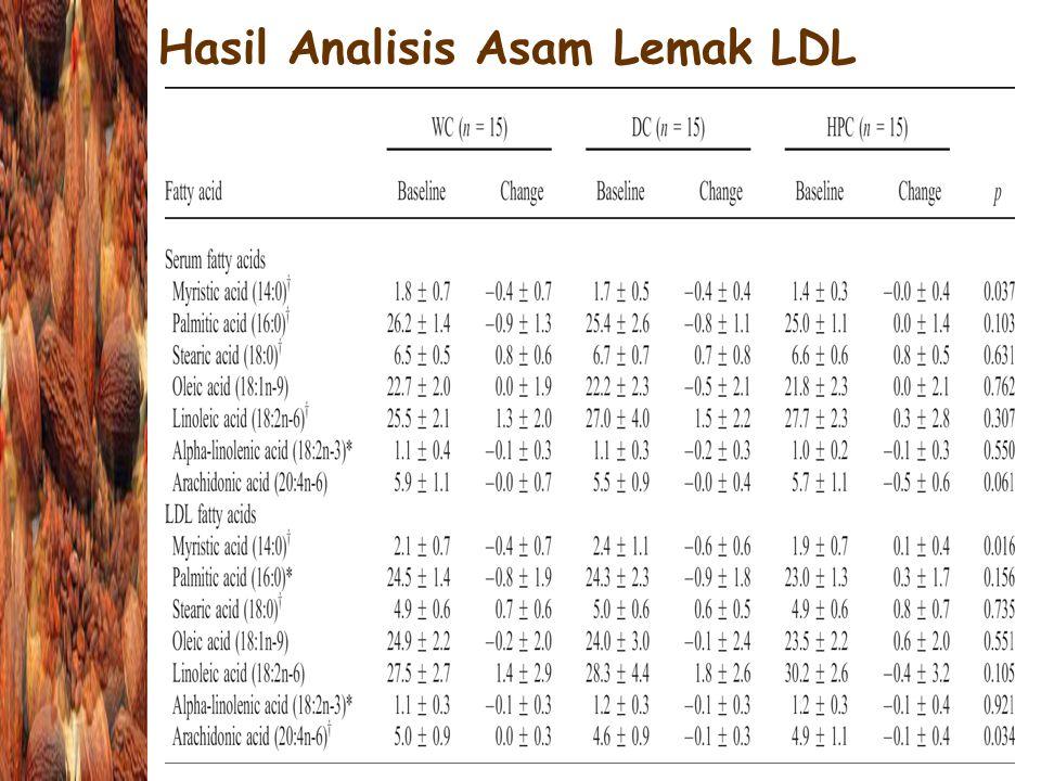 Hasil Analisis Asam Lemak LDL