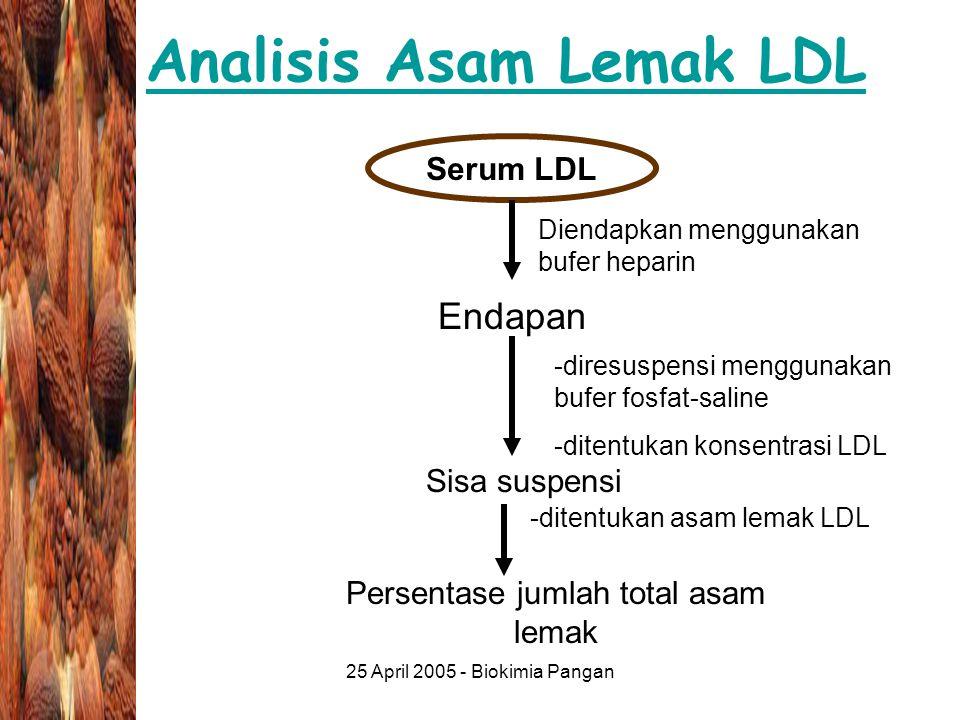 Analisis Asam Lemak LDL
