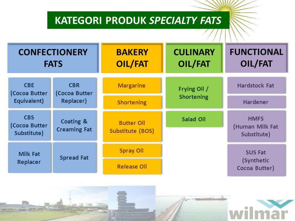 KATEGORI PRODUK SPECIALTY FATS