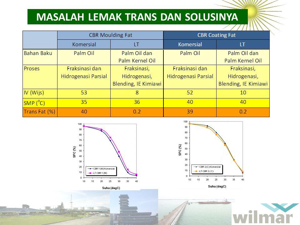 MASALAH LEMAK TRANS DAN SOLUSINYA