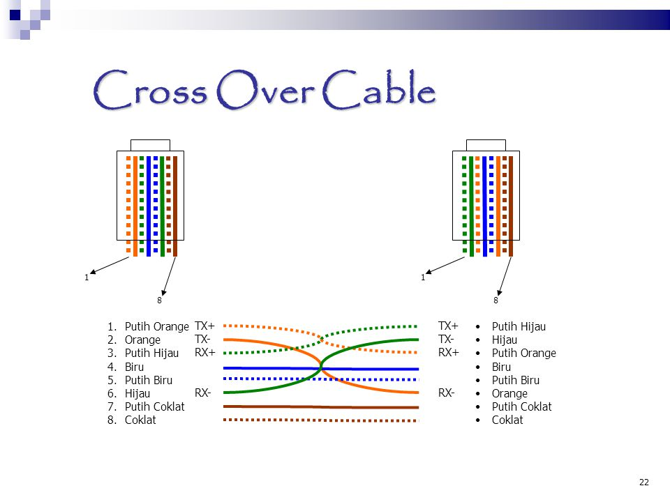 Cross Over Cable Putih Orange TX+ Orange TX- Putih Hijau RX+ Biru