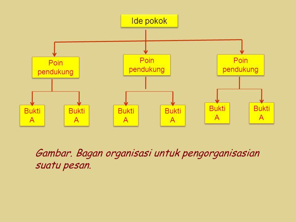 Gambar. Bagan organisasi untuk pengorganisasian suatu pesan.