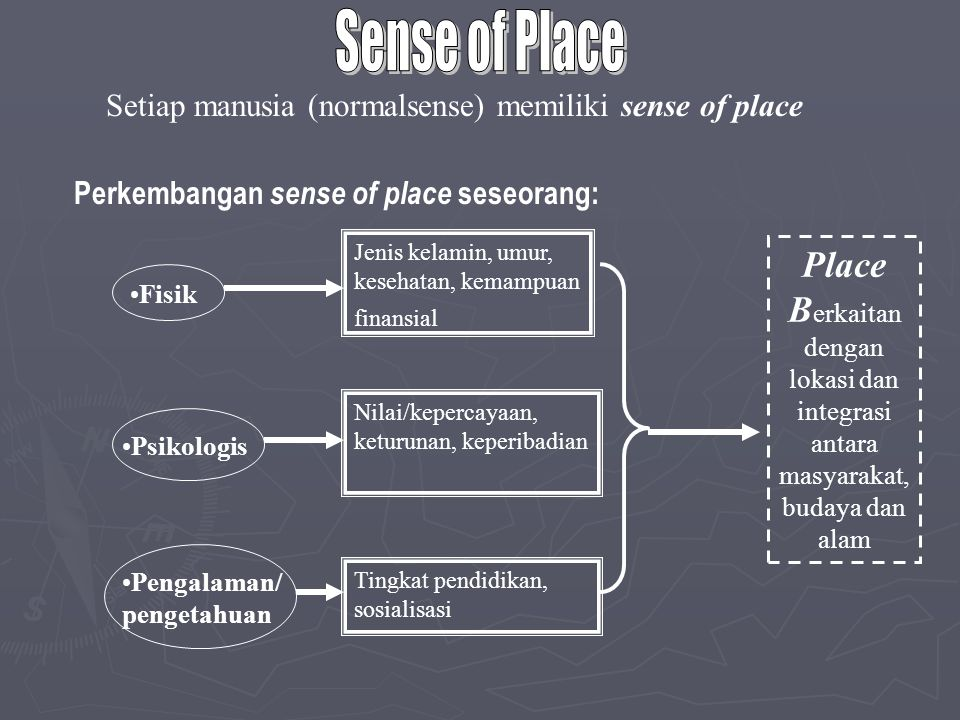 Sense of Place Setiap manusia (normalsense) memiliki sense of place. Perkembangan sense of place seseorang: