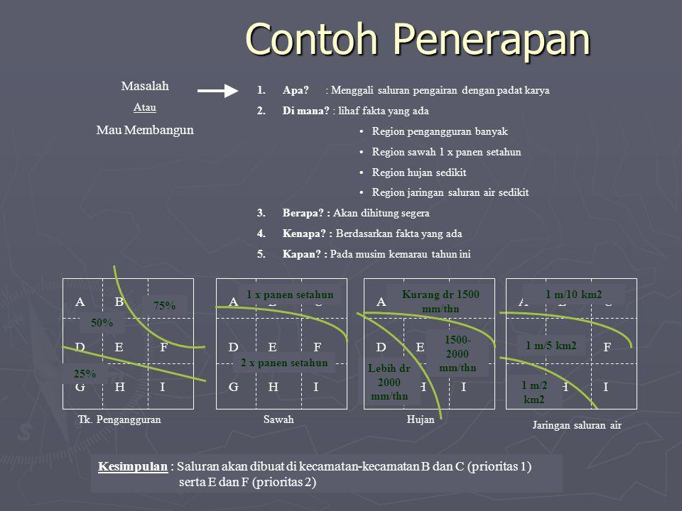 Contoh Penerapan Masalah Mau Membangun A B C A B C A B C A B C D E F D