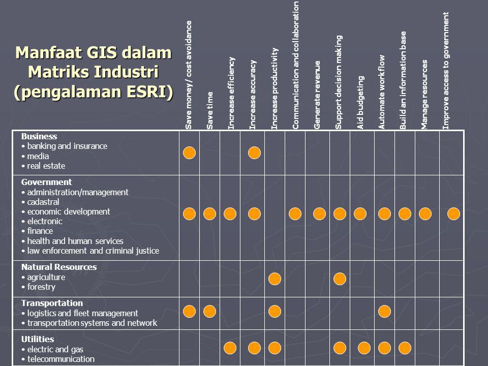 Manfaat GIS dalam Matriks Industri (pengalaman ESRI)