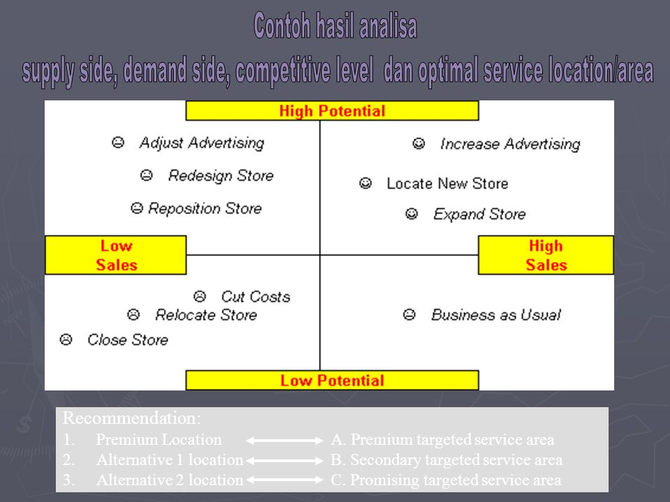 Contoh hasil analisa supply side, demand side, competitive level dan optimal service location/area.