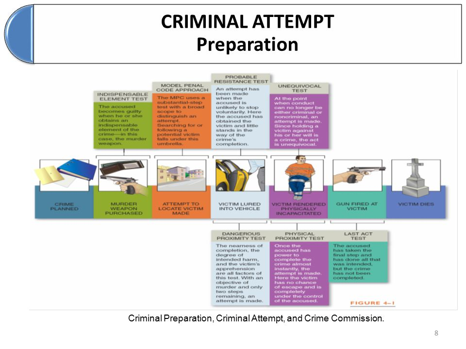 CRIMINAL ATTEMPT Preparation
