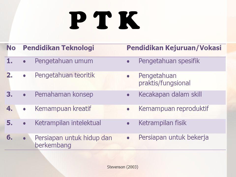 P T K No Pendidikan Teknologi Pendidikan Kejuruan/Vokasi 1.