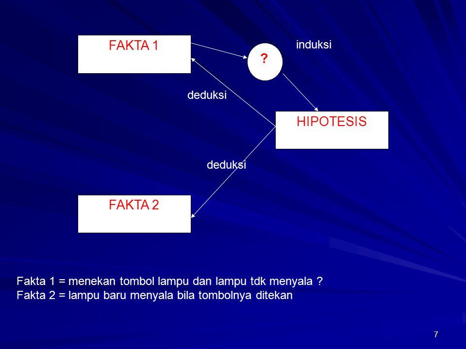 FAKTA 1 HIPOTESIS FAKTA 2 induksi deduksi deduksi