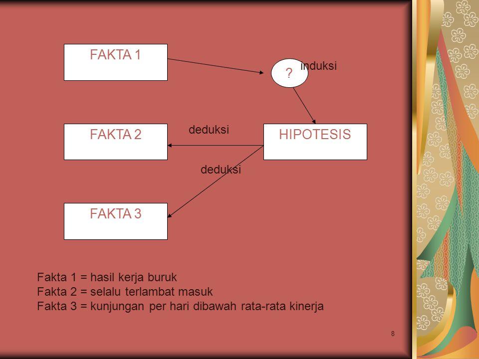 FAKTA 1 FAKTA 2 FAKTA 3 HIPOTESIS induksi deduksi deduksi