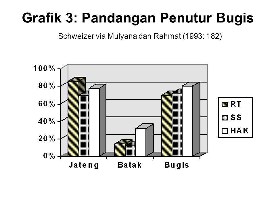 Grafik 3: Pandangan Penutur Bugis Schweizer via Mulyana dan Rahmat (1993: 182)