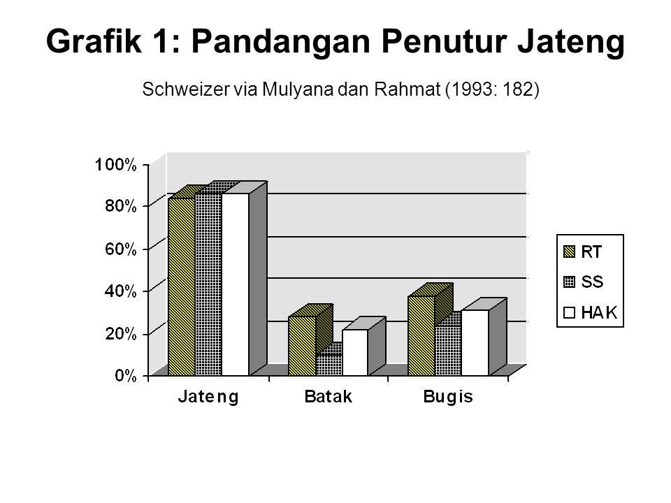 Grafik 1: Pandangan Penutur Jateng Schweizer via Mulyana dan Rahmat (1993: 182)