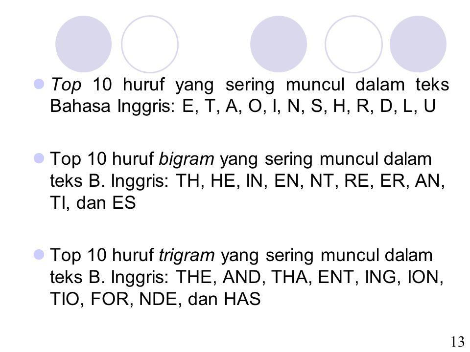 Top 10 huruf yang sering muncul dalam teks Bahasa Inggris: E, T, A, O, I, N, S, H, R, D, L, U