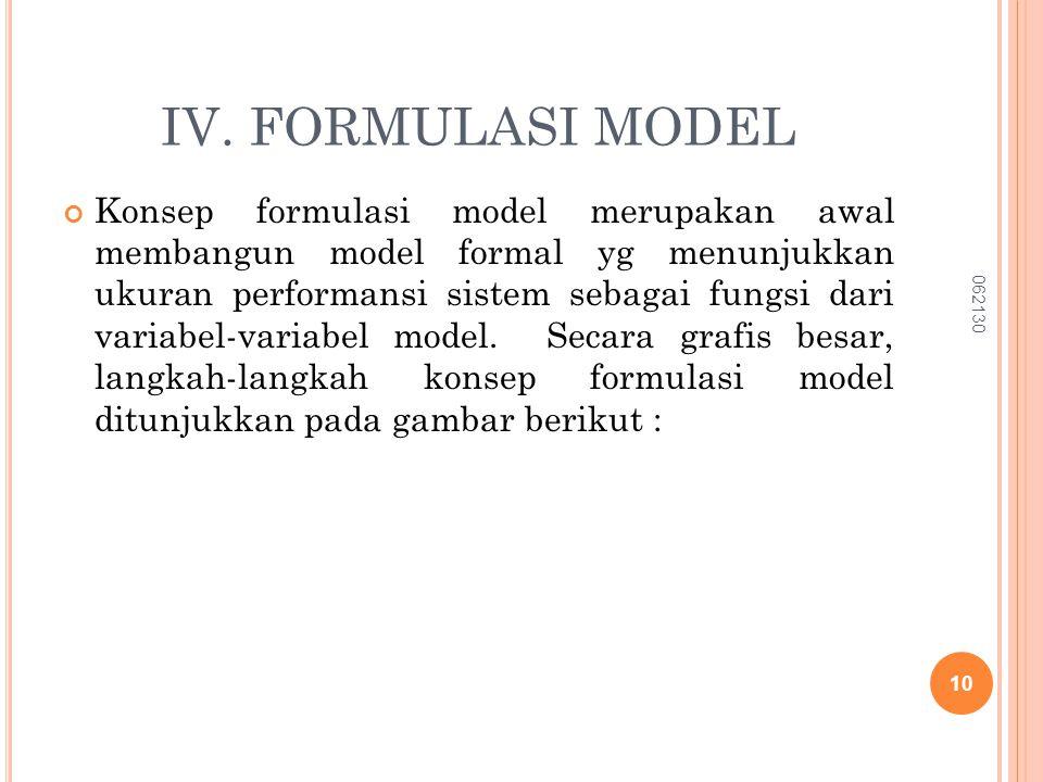 IV. FORMULASI MODEL