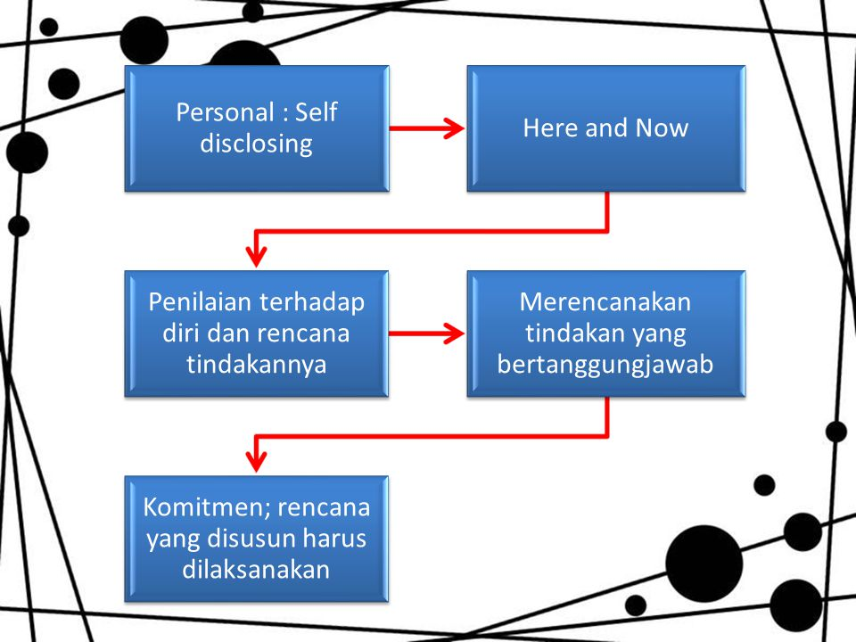 Personal : Self disclosing Here and Now