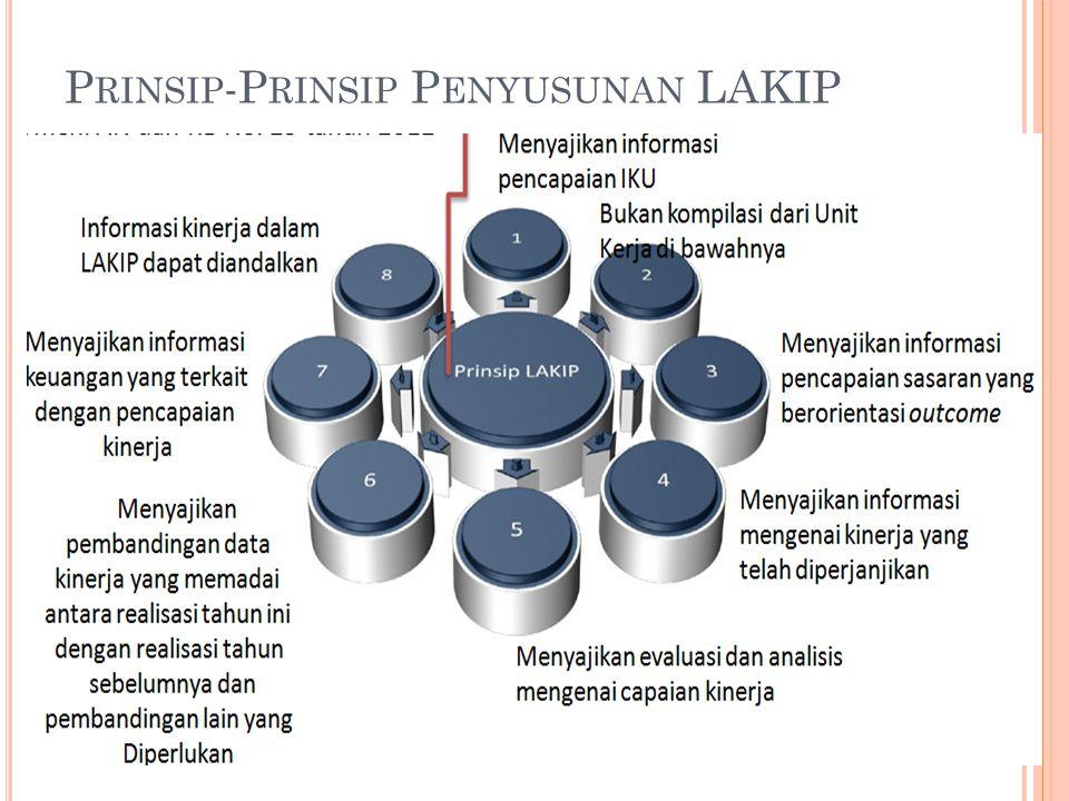 Prinsip-Prinsip Penyusunan LAKIP